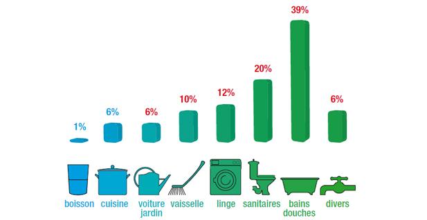 repartition consommation eau France Vitalité & Eau
