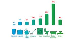 repartition-consommation-eau-France